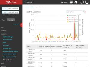 WatchGuard Dimension Botnet Detection