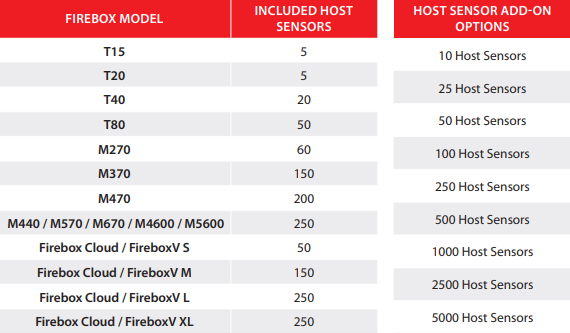 WatchGuard Firebox Modelle und enthaltene Host Sensoren