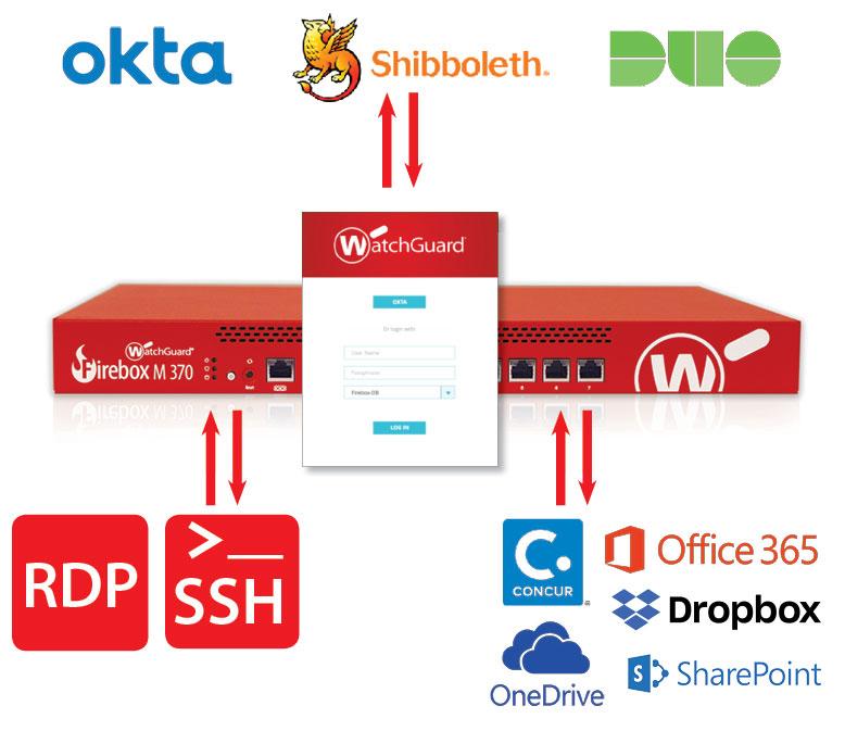 WatchGuard Access Portal Diagram